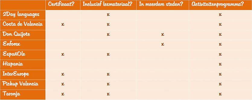 tabel-taalscholen