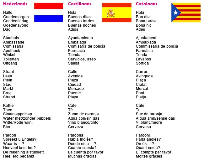 Nederlands, Castiliaans, Catalaans